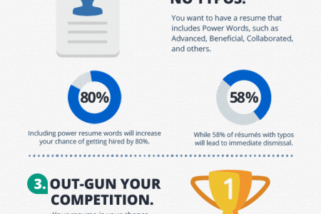 Effect Of Professional Resume Infographic