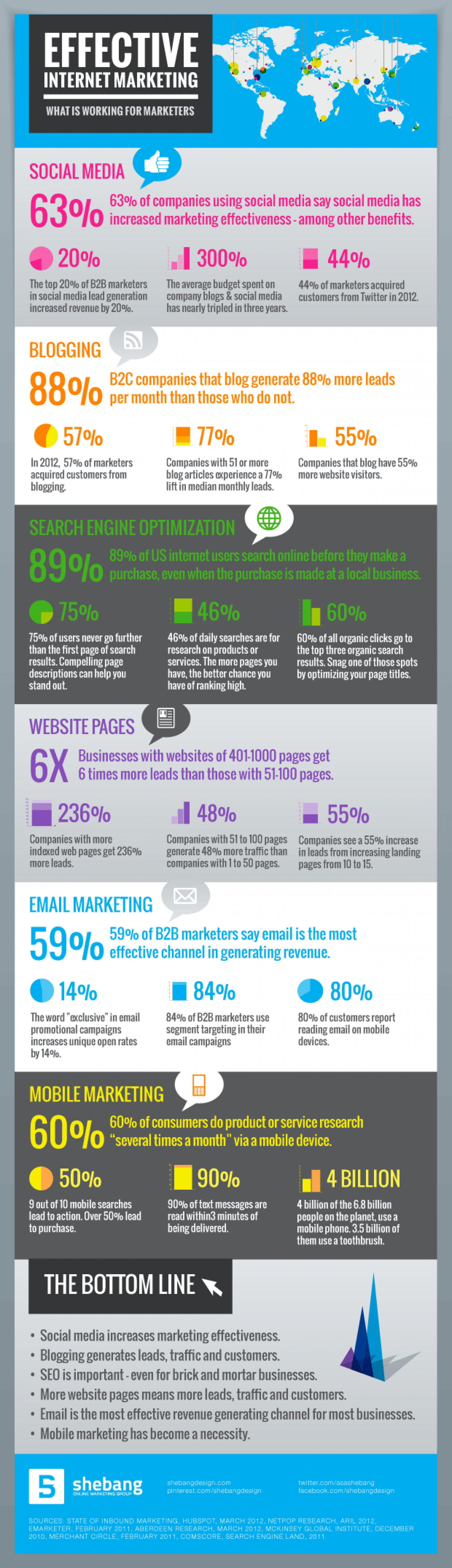 Effective Internet Marketing Infographic