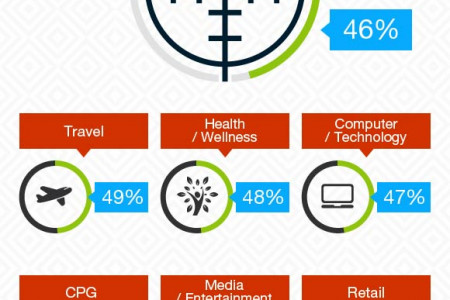 Effectiveness Of Online Advertising– Statistics And Trends Infographic