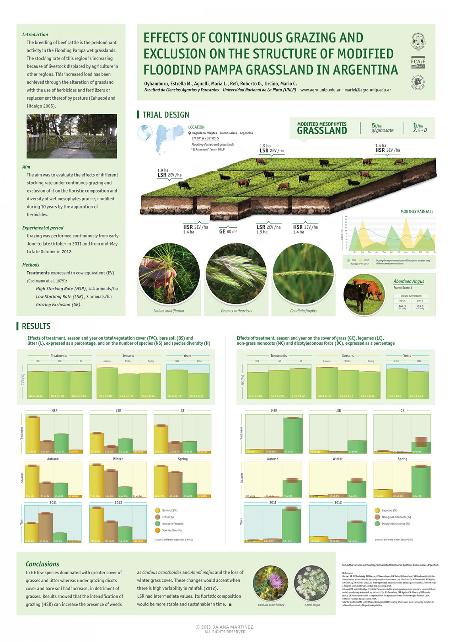 Effects of continuous grazing on grassland structure Infographic