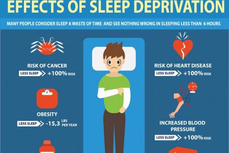 Effects of Sleep Deprivation Infographic