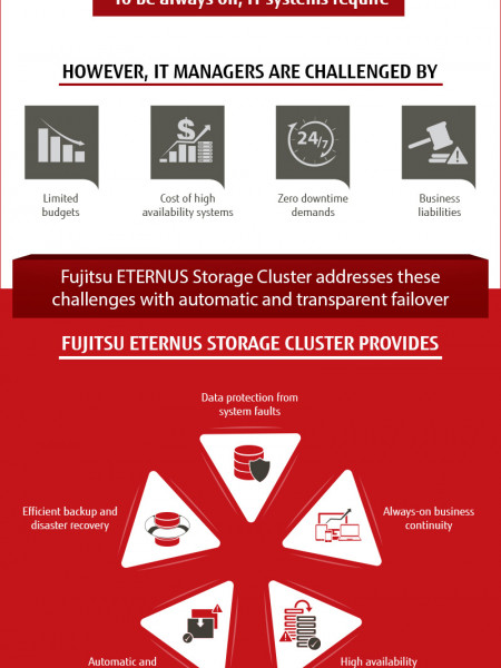 Efficient Backup and Disaster Recovery with Fujitsu Infographic