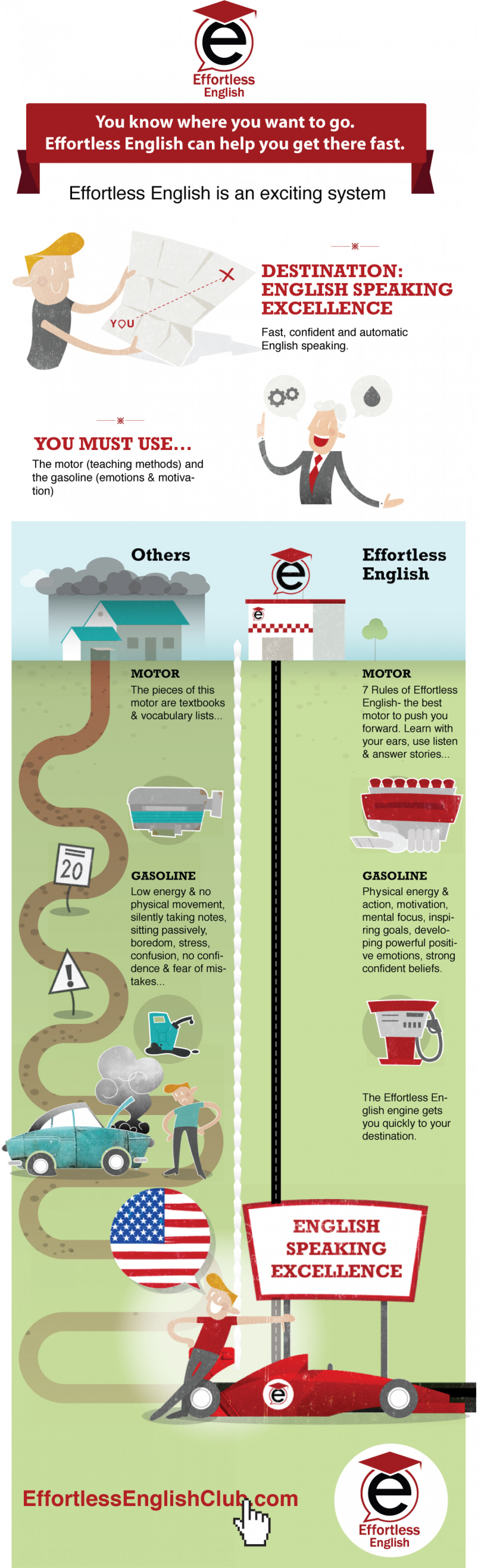 Effortless English can help you get there fast Infographic