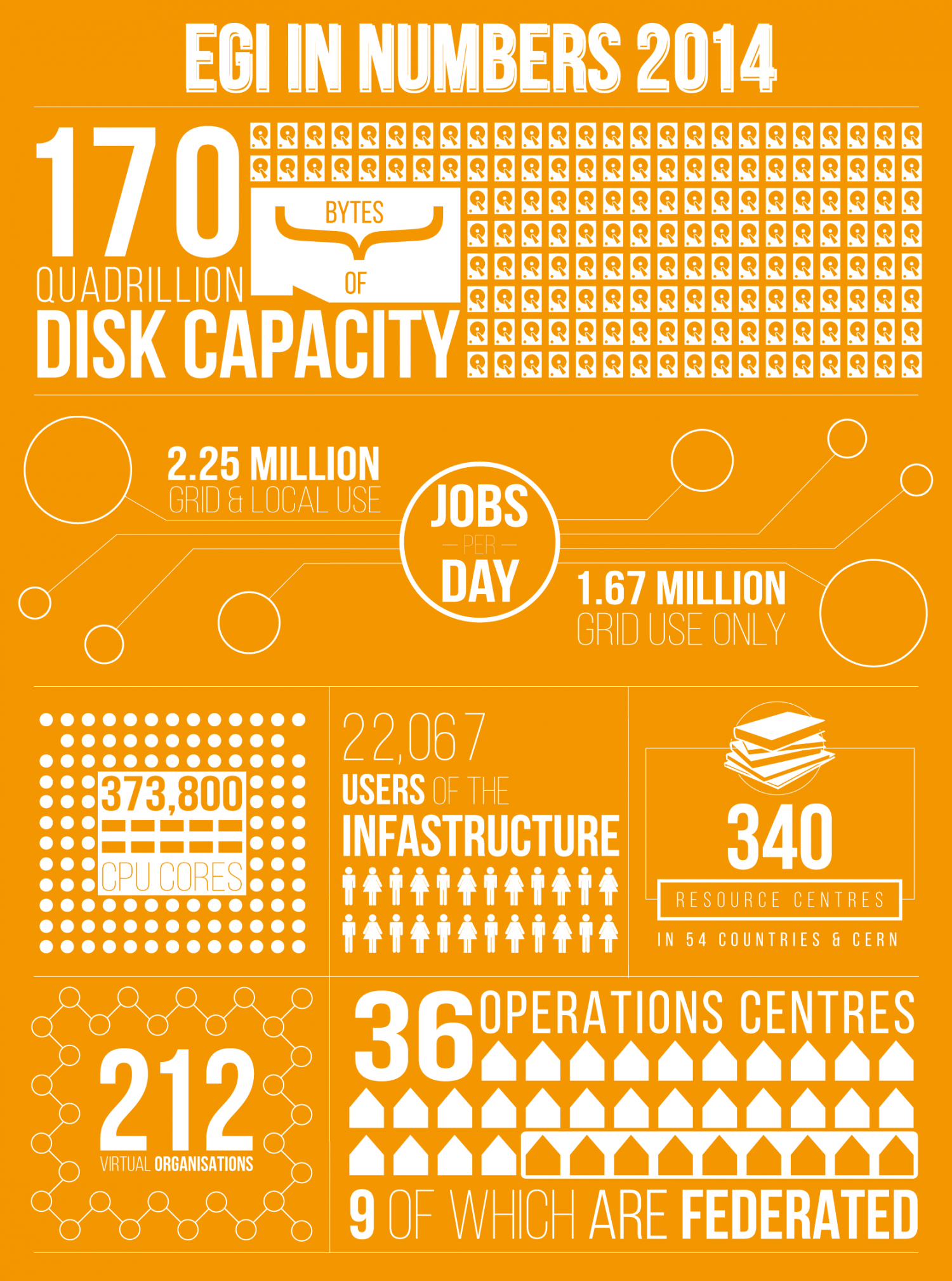EGI In Numbers 2014 Infographic