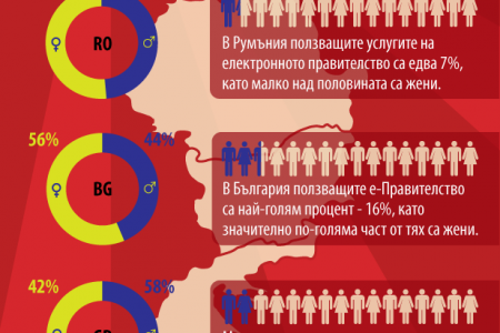e-Government in the Balkans Infographic