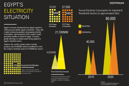 Egypt's Electricity Situation Infographic