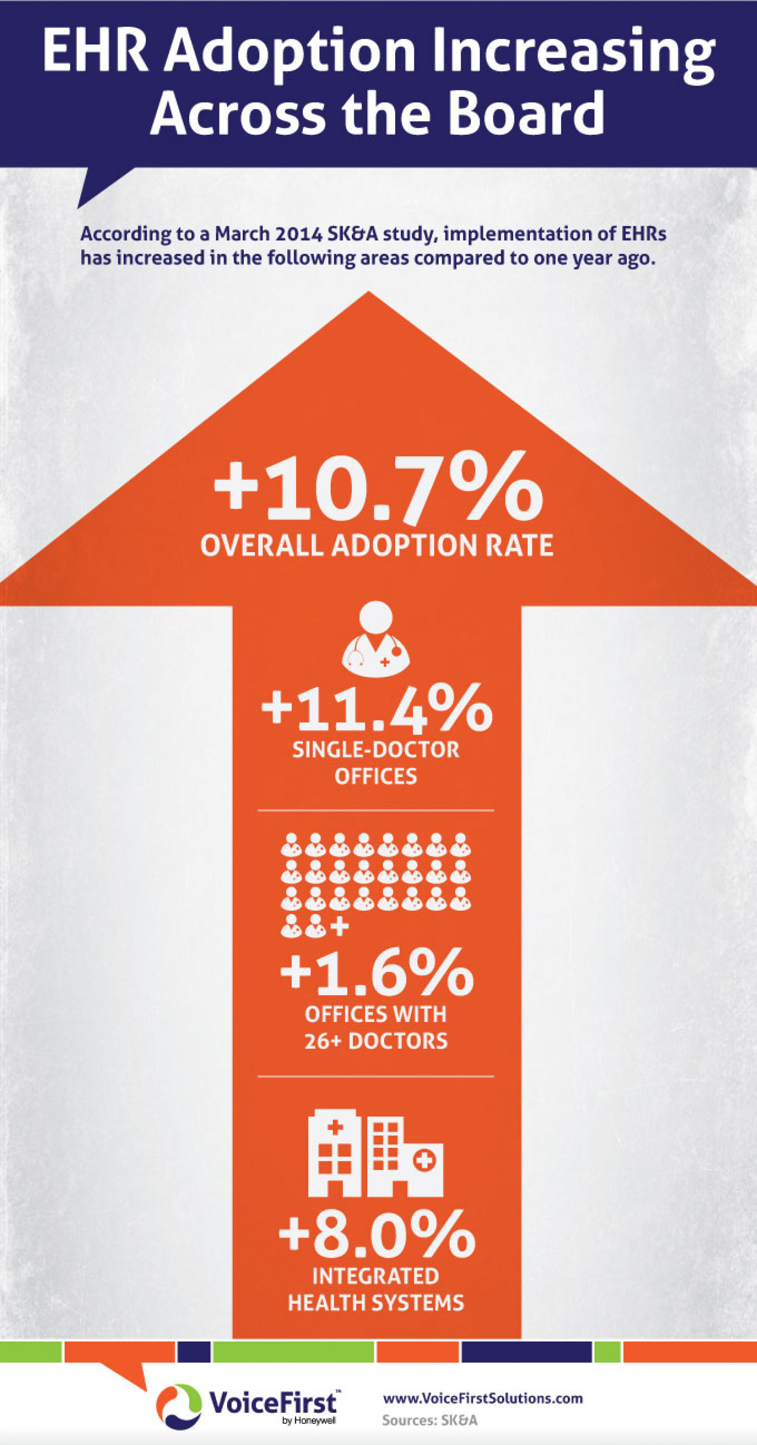 EHR Adoption Increasing Across the Board Infographic