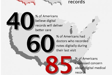 EHR Adoption: Who's in, Who's out, Who Still Needs to Get in the Game Infographic