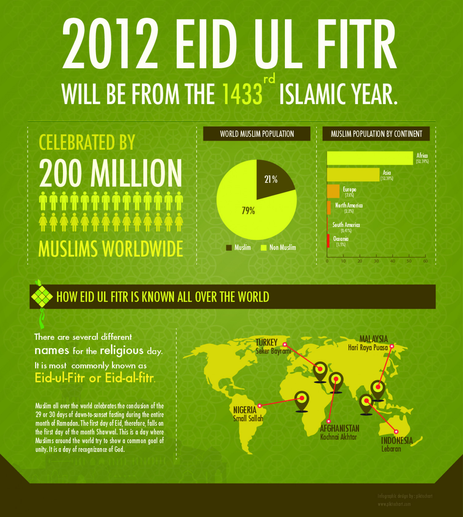 Eid Mubarak Holiday Infographic
