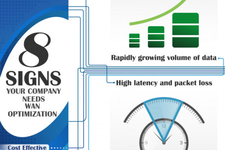 Eight Signs Your Company Needs WAN Optimization Infographic