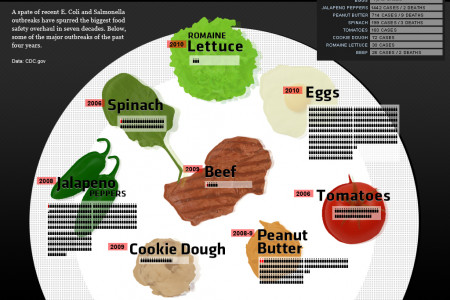 Eight Unsavory Entrees Infographic