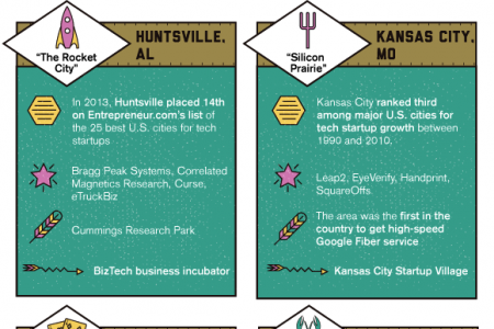 Eight Up-and-Coming Tech Hubs Infographic