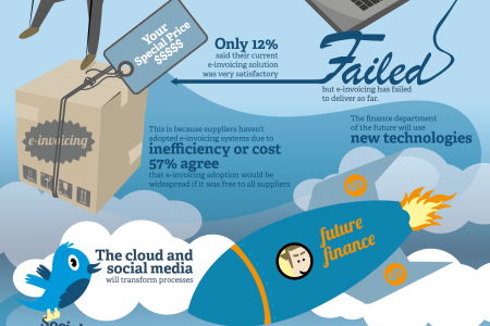 E-invoicing fails to deliver Infographic