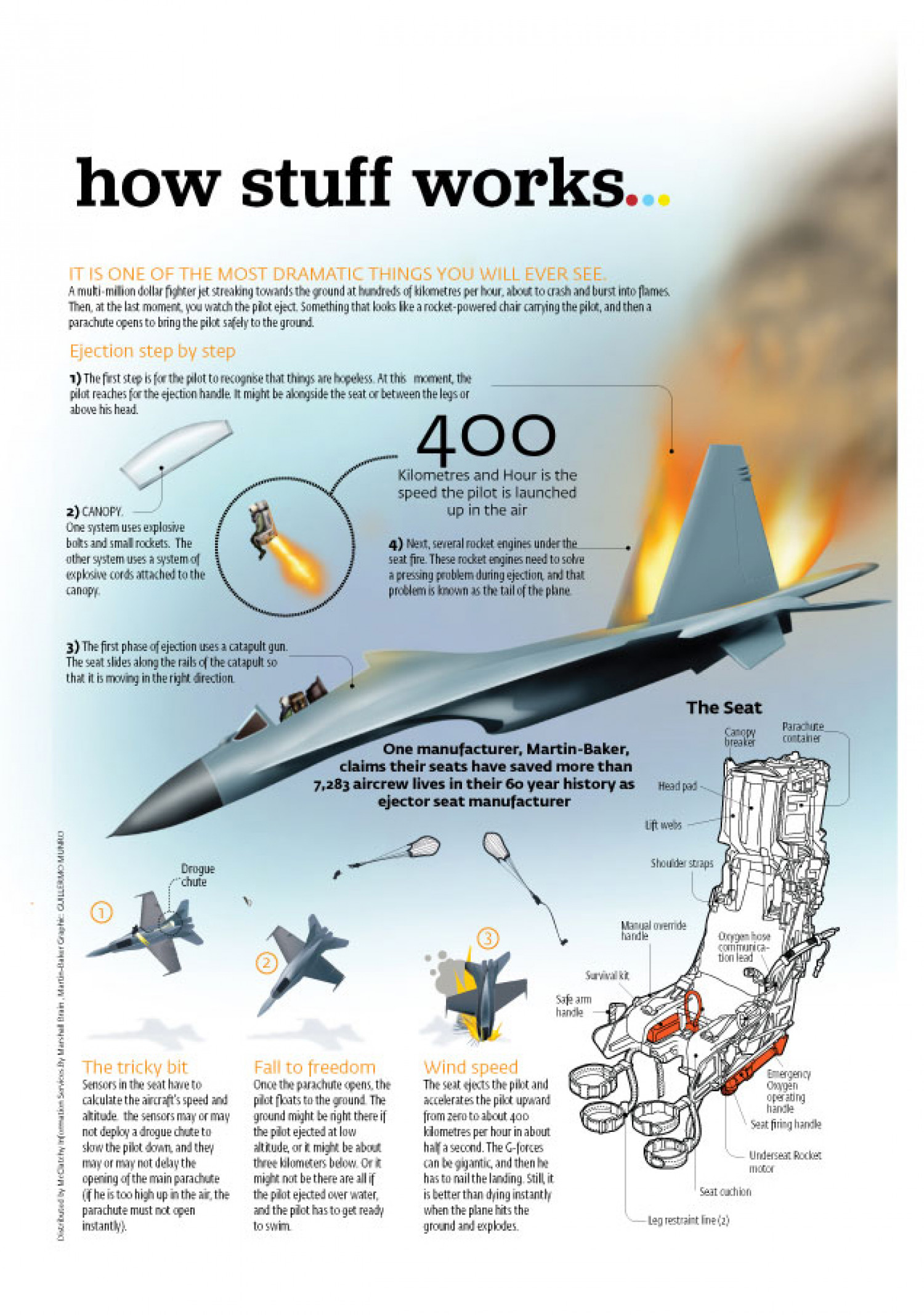 Ejector seats Infographic