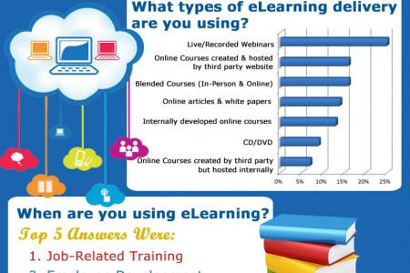 eLearning: Who, What, Where, When and How? Infographic