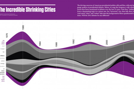 Election 2012: Shrinking Cities in Presidential Debates Infographic