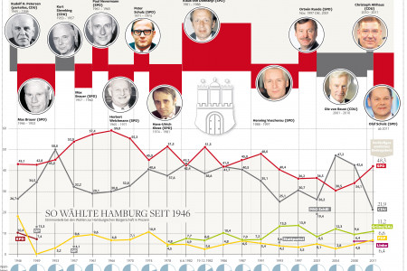 Elections in Hamburg 2011 Infographic
