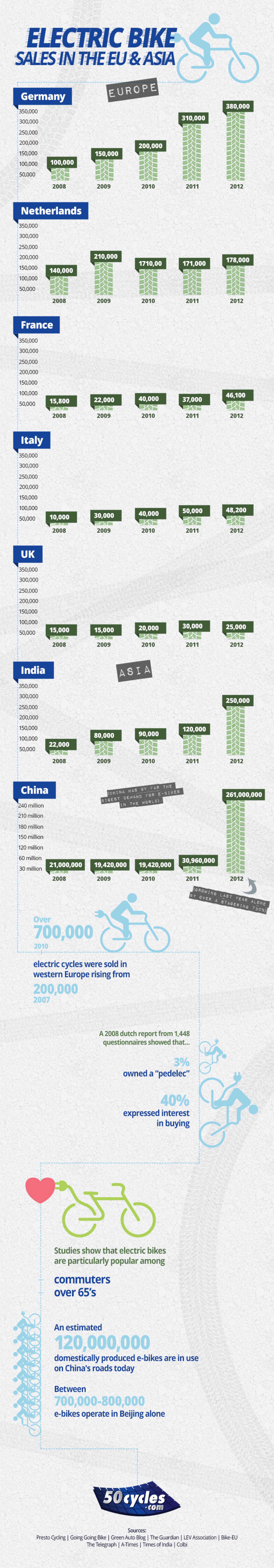 Electric Bike sales in the EU & Asia Infographic