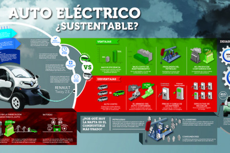Electric Car Infographic Infographic