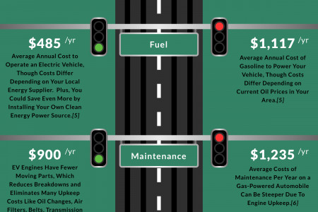 Electric Car vs Gas Costs: Which Truly Saves You The Most Money? Infographic