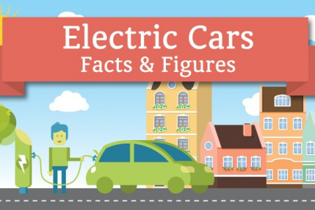 Electric Cars: Should You Be Going Greener? Infographic