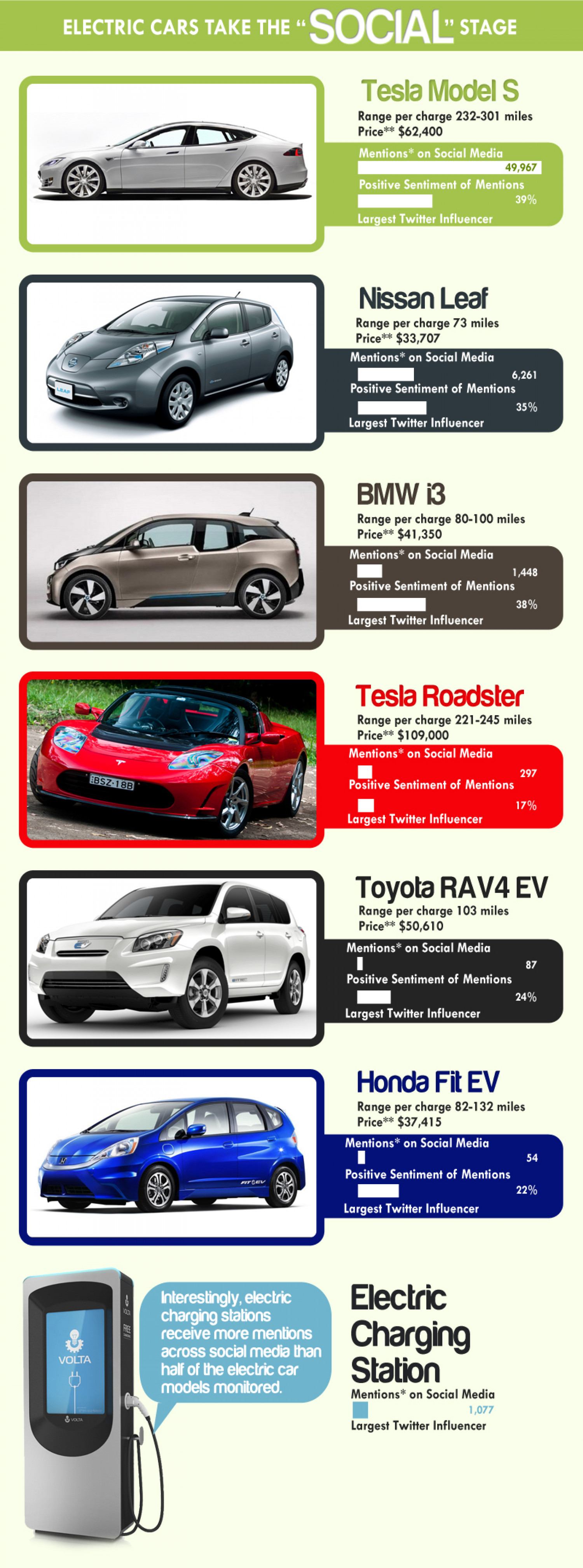 Electric Cars take the Social Stage Infographic