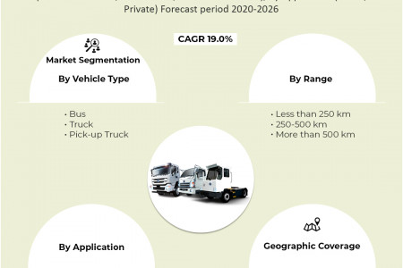 Electric Commercial Vehicle Market Size, Share 2020, Impressive Industry Growth Report 2026 Infographic