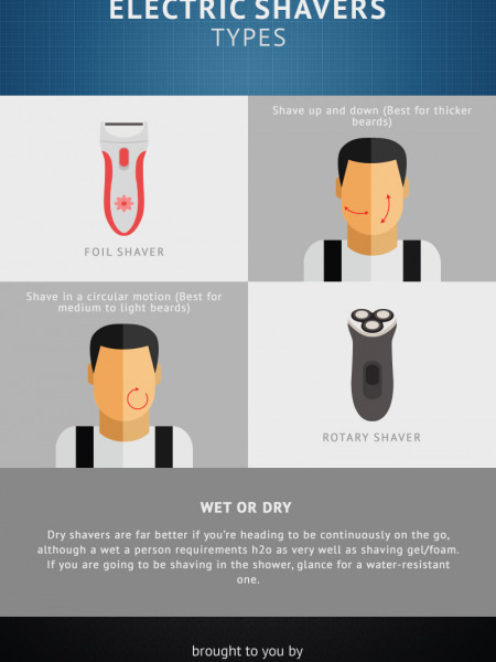 Electric Shaver Types: Foil or Rotary Infographic