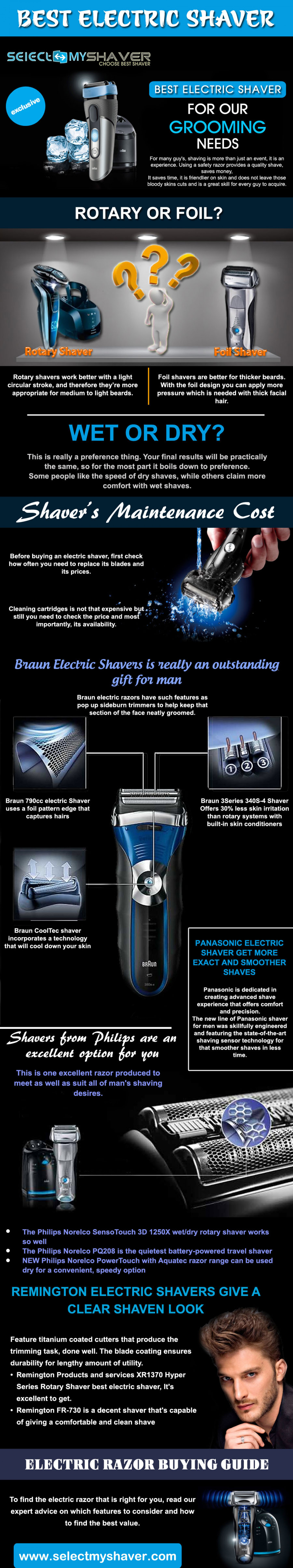 Electric shaver Infographic