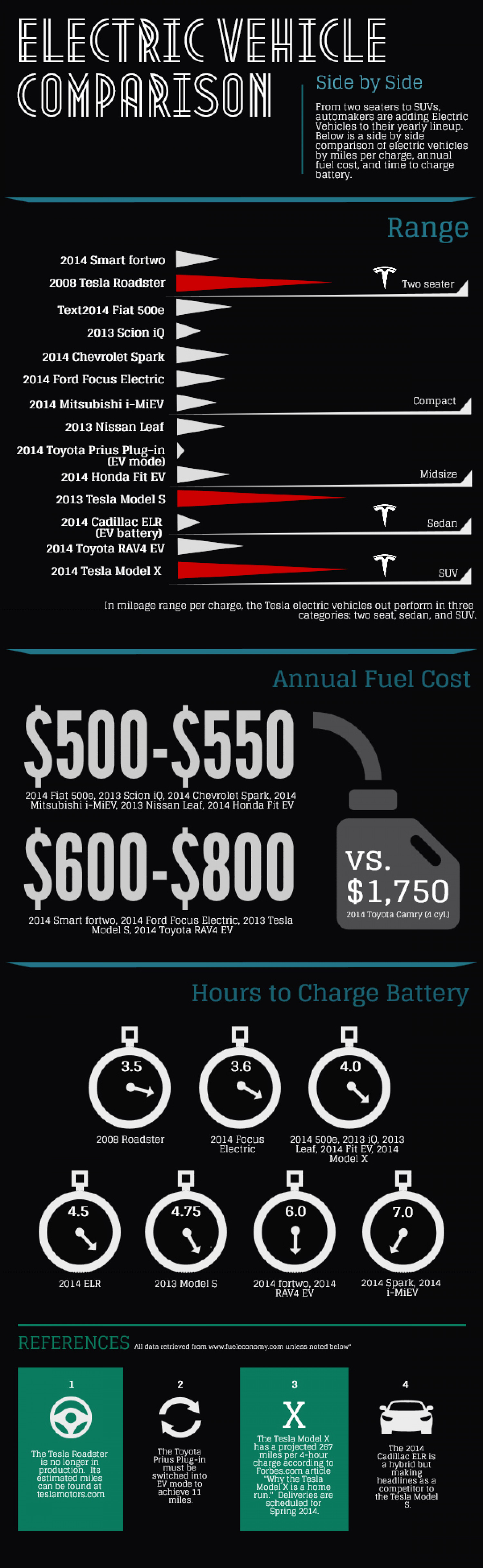 Electric Vehicle Comparisons Infographic