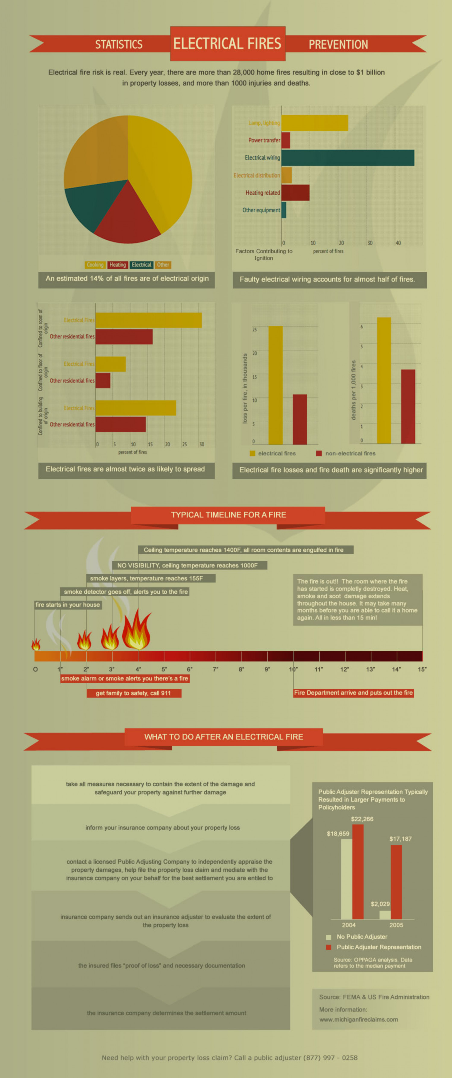Electrical Fires Infographic