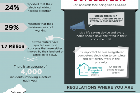 Electrical Safety Guide for Landlords and Tenants Infographic