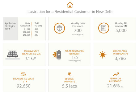 Electricity Consumed by Residential Customers in Delhi Infographic
