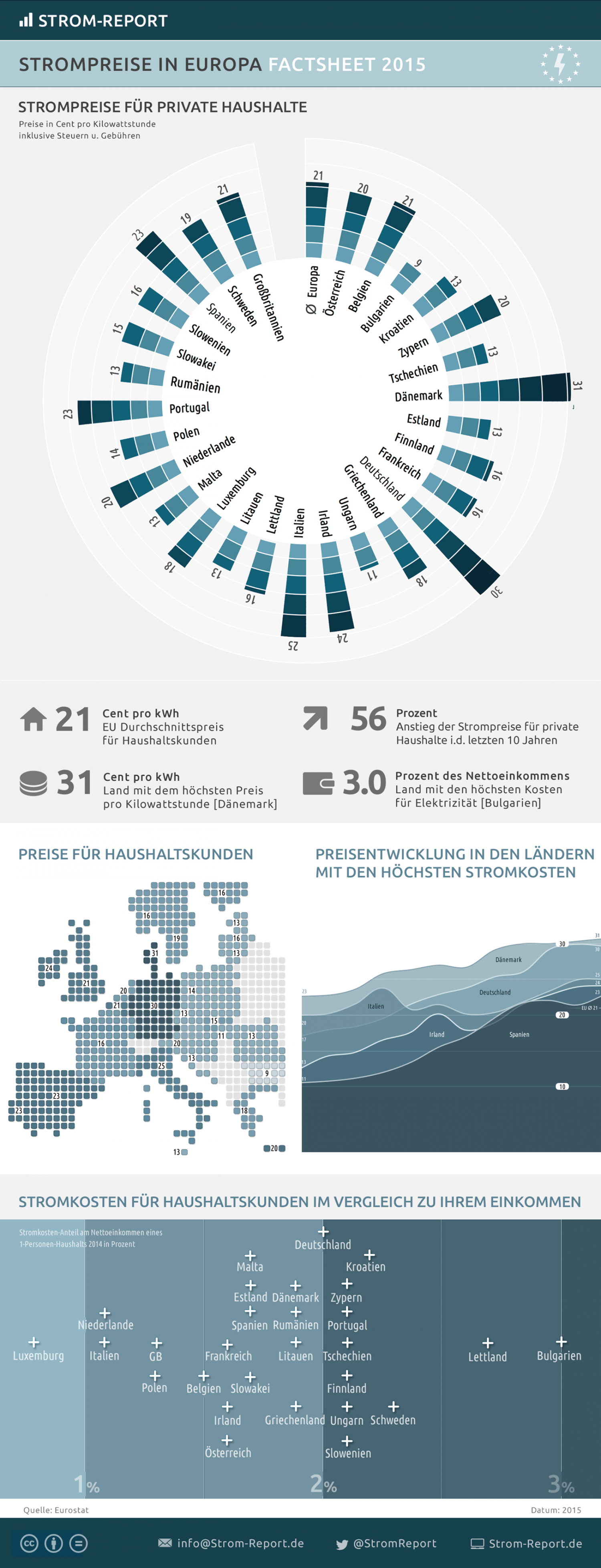 Electricity Prices in Europe Infographic