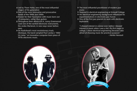 Electrifying Music: The Impact of Engineering on Music  Infographic