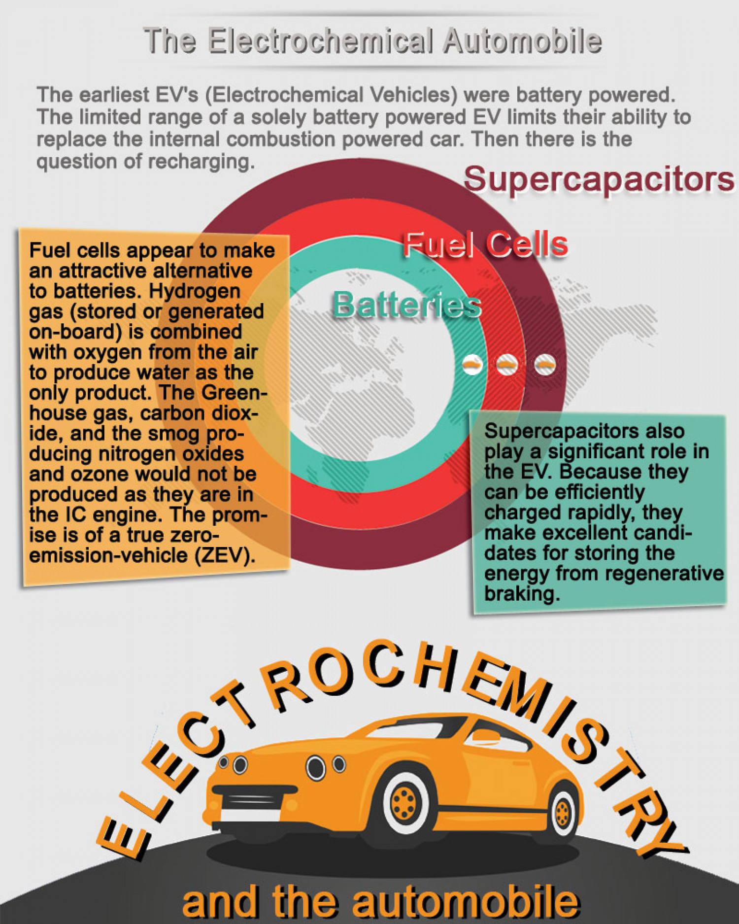 Electrochemistry and the Automobile  Infographic