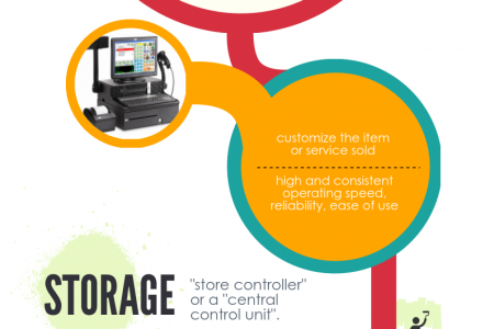 Electronic Point of Sale - Makes Life Easier Infographic