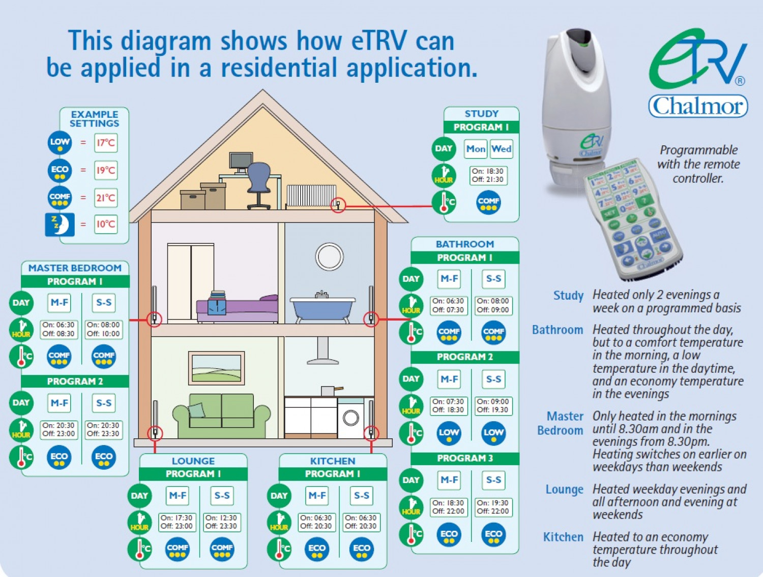 Electronic Thermostatic Radiator Valve - eTRV Infographic