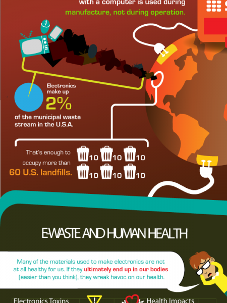 Electronic Waste: Where Does it End Up? Infographic