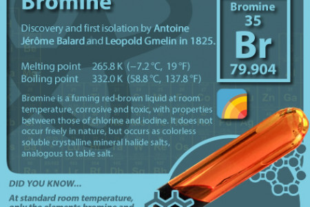 Elements - Bromine Infographic