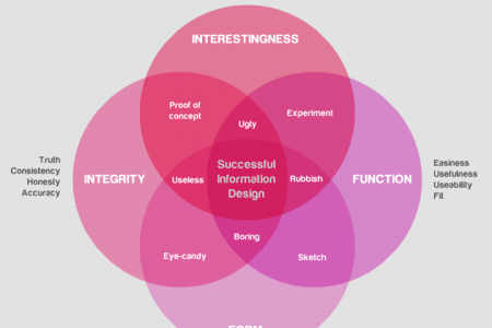 What Makes a Good Information Design? Infographic