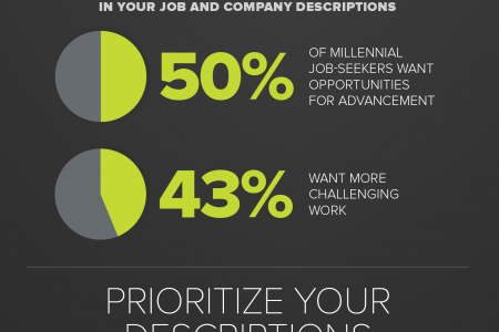 Elements of a Successful Job Listing Infographic