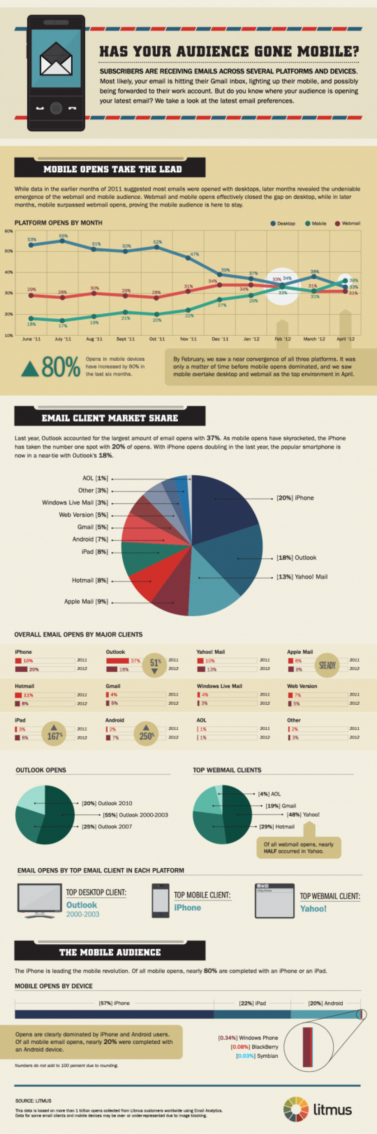 Email Client Market Share: New Stats Infographic