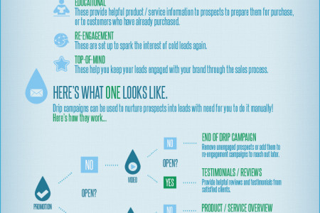 Email Drip Campaigns Infographic