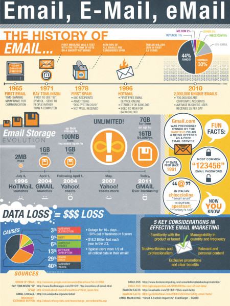 Email, E-Mail, email: The History of Email  Infographic