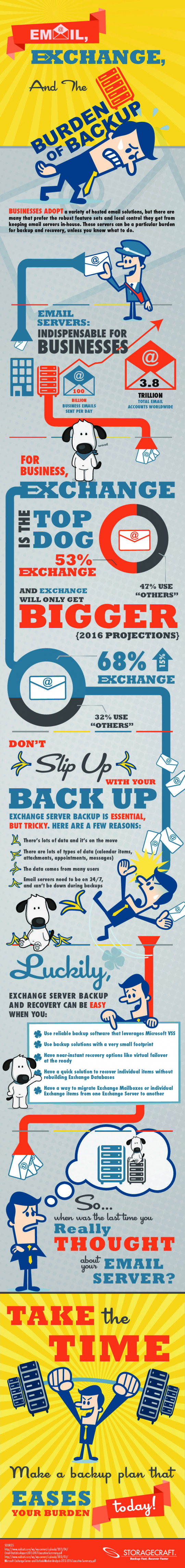 Email, Exchange, and the Burden of Backup