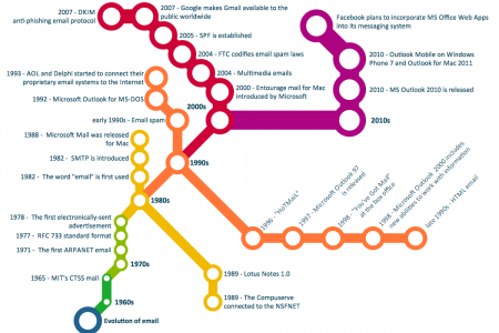 Email History Map Infographic