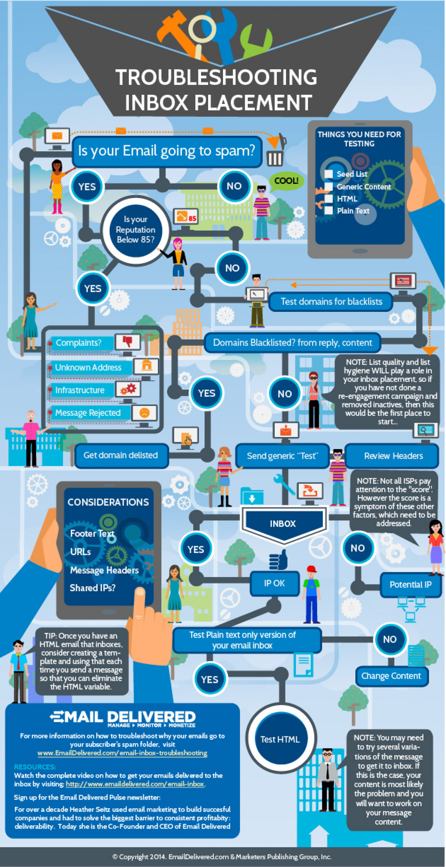 Troubleshooting Inbox Placement Infographic
