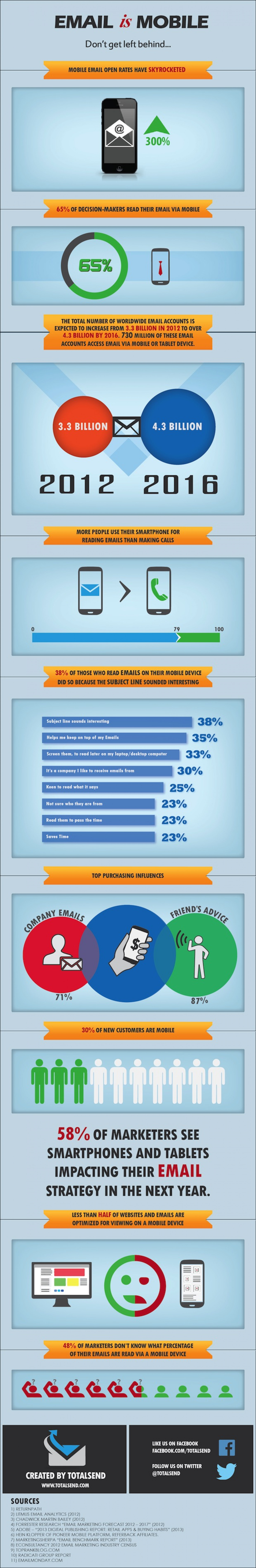 Email is Mobile - Don't get left behind Infographic