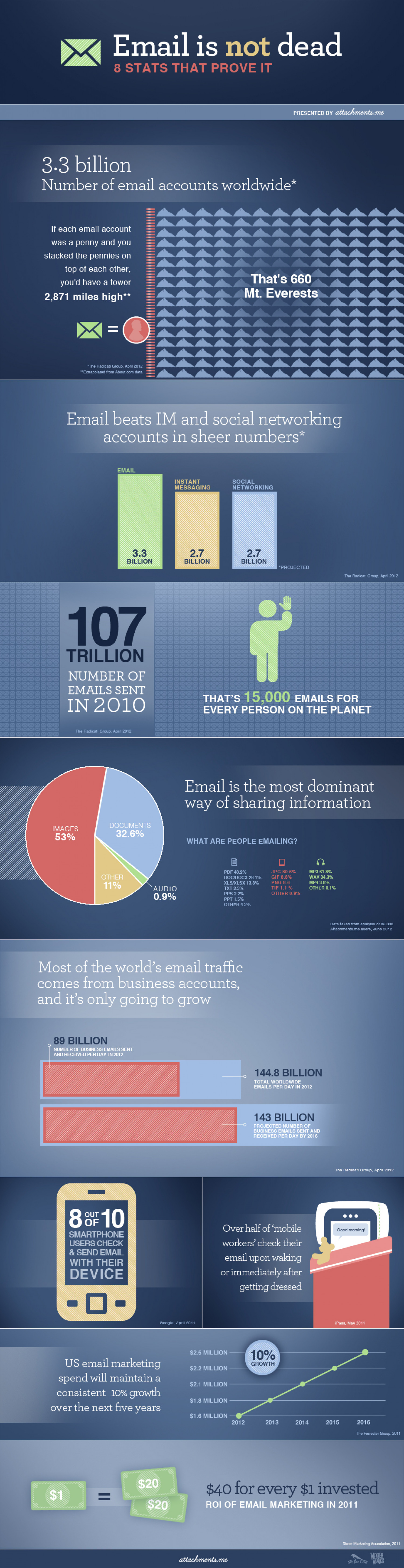 Email is not dead. And that's a good thing. Infographic